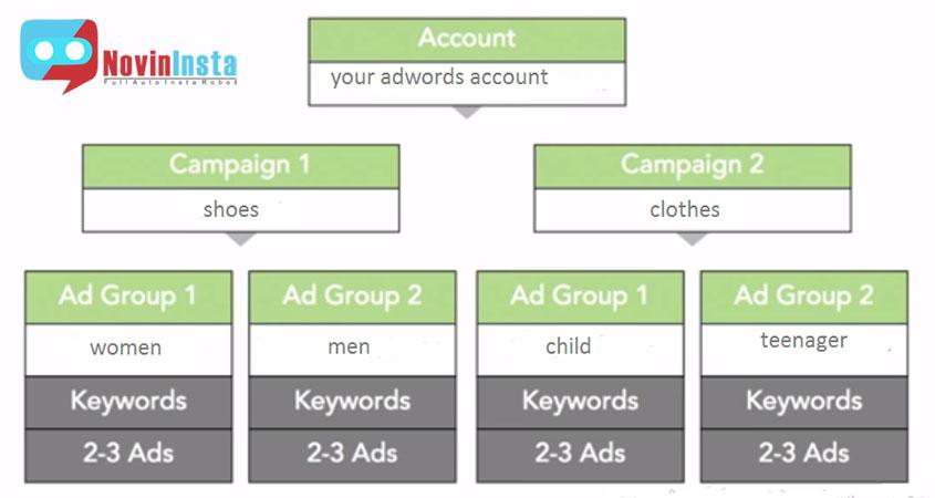 تبلیغ در گوگل , راه تبلیغ در گوگل ادورز